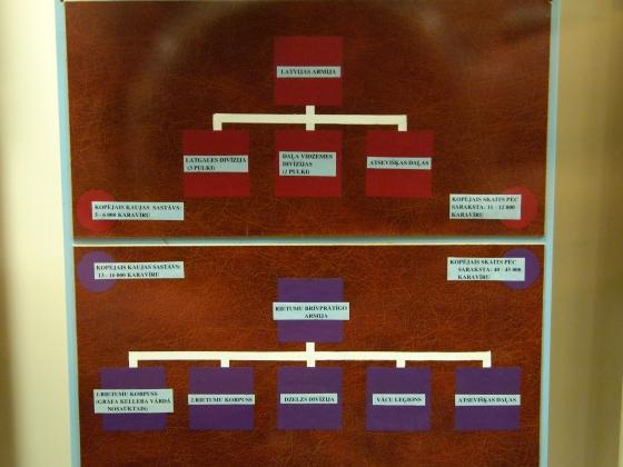 Структура Латвийской армии и Западной Добровольческой армии.